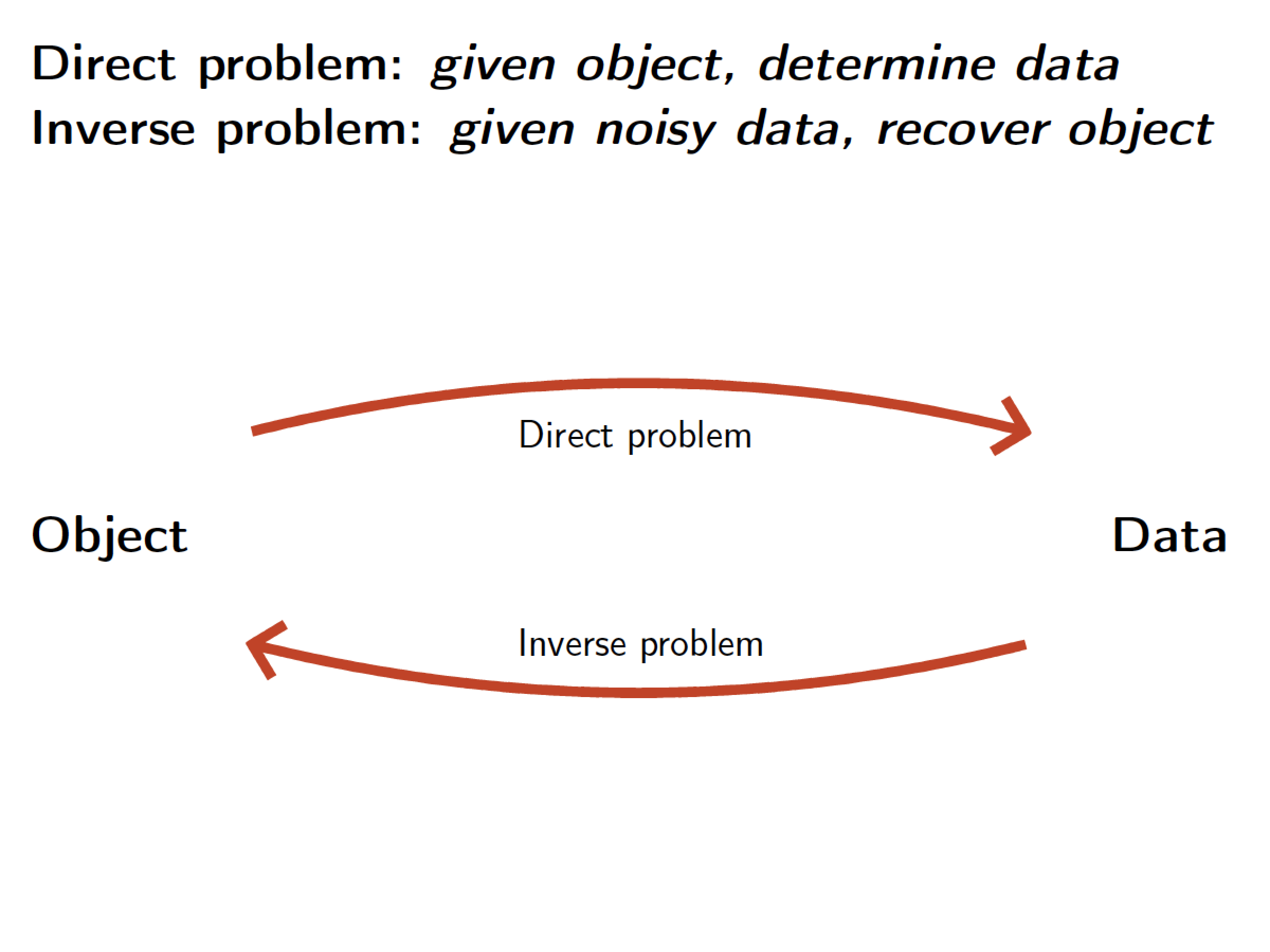 ... a direct problem, as shown in the schematic diagram below. The direct  problem is going from object to data, and the inverse problem is about  finding the ...